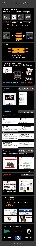 Infografía Publipost en Sibaritissimo